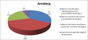 Arnsberg_Abstimmung